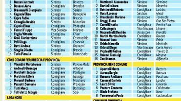 Sei liste e settantotto candidati per i sedici posti dell for Questura di brescia nuova lista 2017